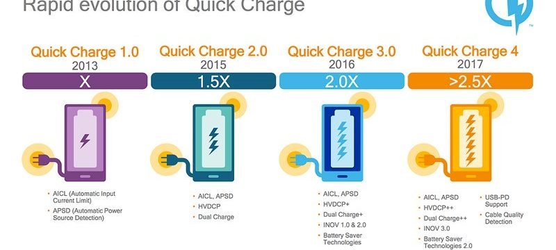 Qualcomm_Quick_Charge_4-History_800x450